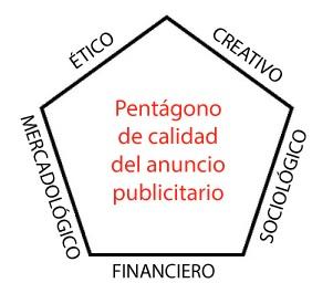 PENTAGONO-CALIDAD-ANUNCIO-PUBLICITARIO