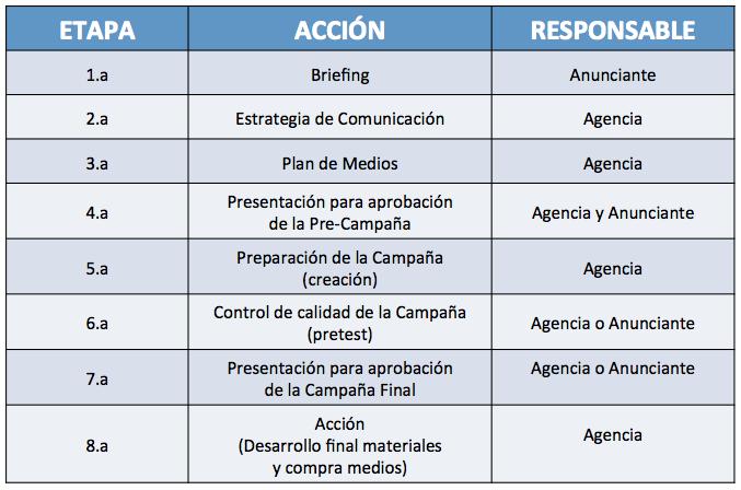 8-etapas-campaña-publicitaria-cuadro