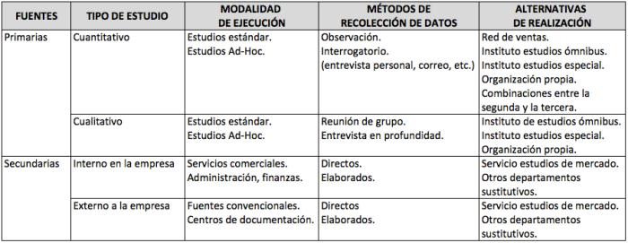 tipos-fuentes-de-informacion-investigacion-mercados