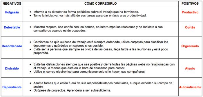 tabla-adjetivos-claificativos-en-el-trabajo