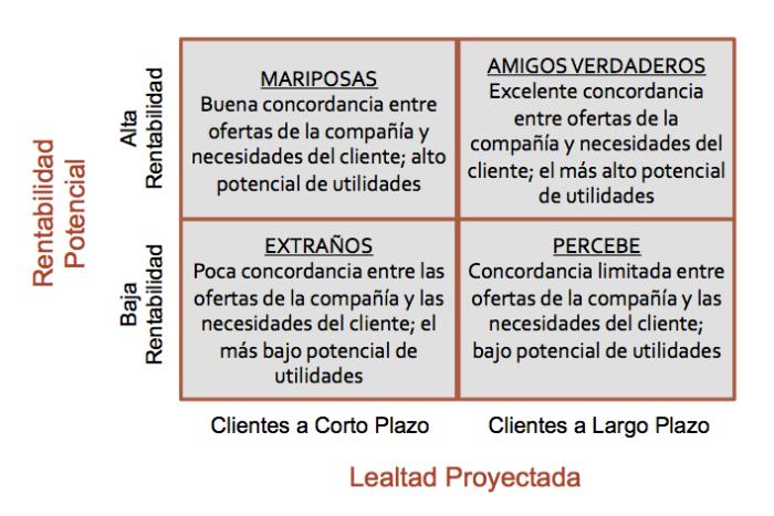 grupos-relaciones-de-clientes