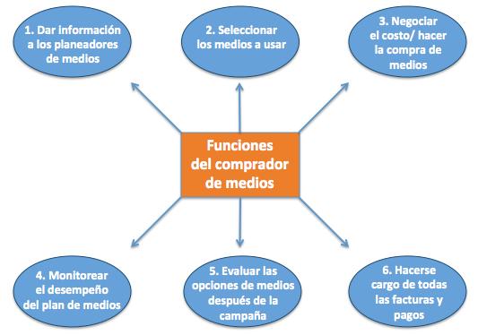 6-funciones-del-comprador-de-medios