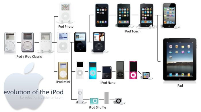 evolucion-ipod-apple