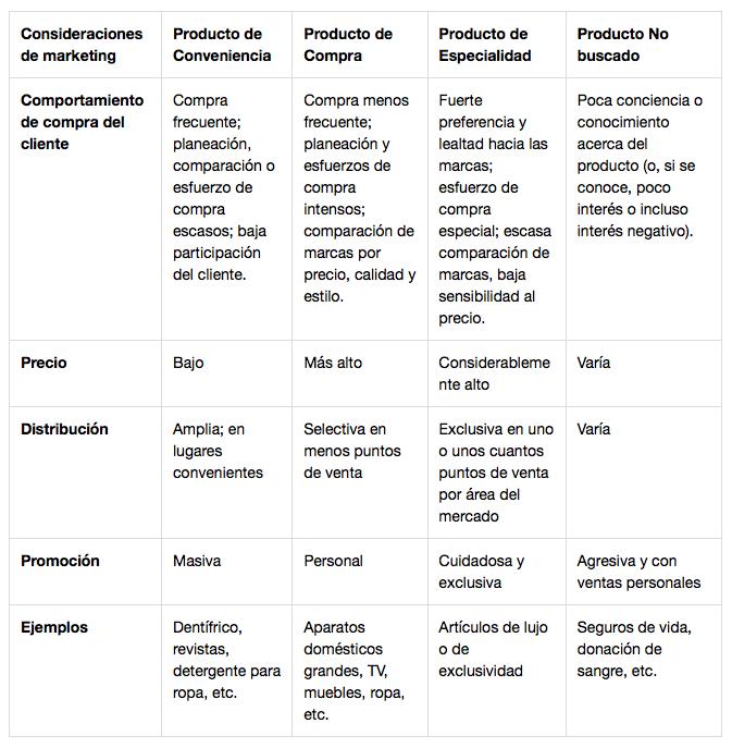 ejemplos-productos-de-consumo-la-rueding